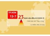 Danh sách 23 bệnh viện điều trị COVID-19 ở TP.HCM