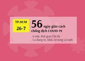 TP.HCM: Nhìn lại gần 2 tháng giãn cách với 6 cấp độ chống dịch COVID-19