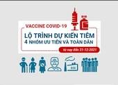 TP.HCM: Lộ trình dự kiến tiêm vaccine cho toàn dân từ nay đến 31-12