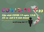 Cập nhật COVID-19 12-8: 23 ca kể từ ca 842, BN tử vong thứ 17
