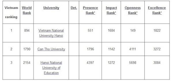 Bảng xếp hạng một số trường đại học top đầu tại Việt Nam.