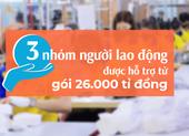 3 nhóm người lao động được hỗ trợ từ gói 26.000 tỉ đồng