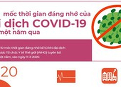 Đại dịch COVID-19 tròn một năm: 10 mốc thời gian đáng nhớ