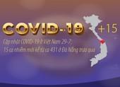 Cập nhật 29-7 COVID-19: 15 ca nhiễm mới kể từ ca 431 ở Đà Nẵng
