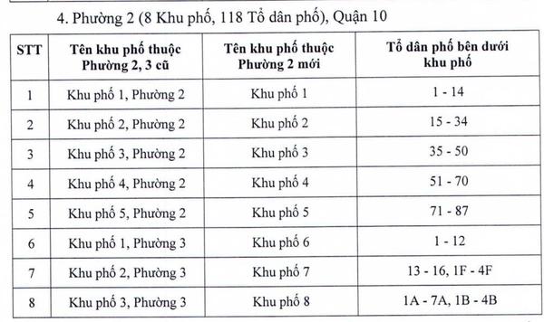 doi-ten-khu-pho