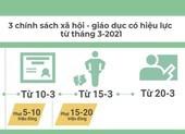 3 chính sách xã hội - giáo dục có hiệu lực từ tháng 3-2021