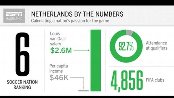 Những con số nói lên mức độ quan tâm của người dân Italy với đội tuyển, mức thu nhập của HLV Prandelli so với bình quân người dân.