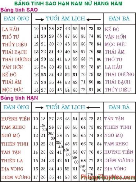 bang tinh sao han Cách tính Sao & Hạn Bảng tính Sao Hạn hàng năm và cách cúng giải (sao hạn, tam tai)