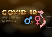 Dịch COVID-19 ở Việt Nam: Cập nhật đến trưa 16-3