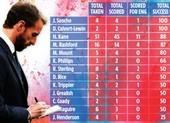 Thống kê kinh ngạc về khả năng sút penalty của tuyển Anh