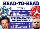 Bất ngờ lịch sử đối đầu giữa tuyển Anh và Đan Mạch