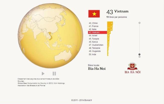 Người Việt Nam uống bao nhiêu lít bia mỗi năm?