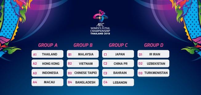 Việt Nam ở bảng B, chắc suất vào tứ kết