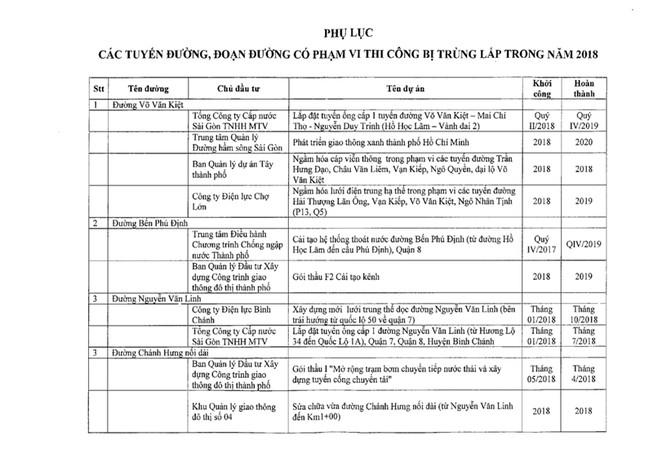 Xem danh sách đường Sài Gòn bị đào nhiều trong năm 2018