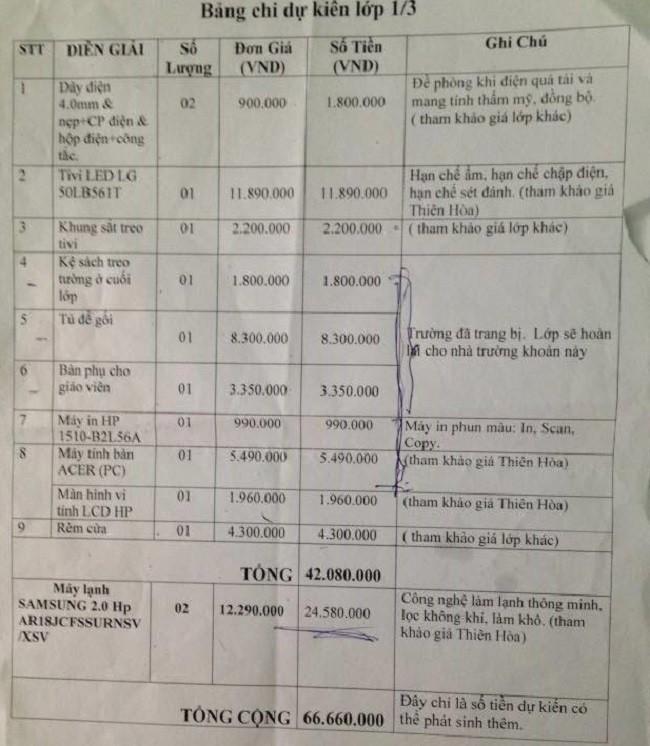 Phụ huynh lớp tiểu học đóng tiền quỹ gần 150 triệu