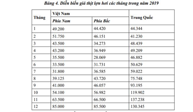 Diễn biến giá heo Việt-Trung 2019