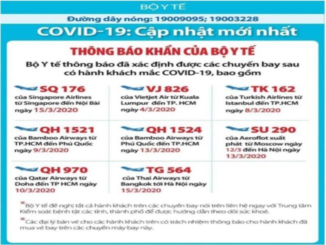 Bộ Y tế thông báo khẩn 8 chuyến bay có khách nhiễm COVID-19