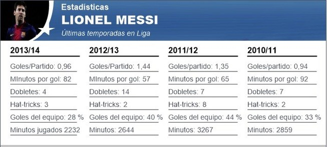 Lionel Messi vẫn xuất sắc trong năm tồi tệ nhất của mình