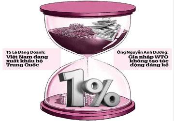 8 tỉ USD đổi 1% GDP tăng trưởng: quá đắt!