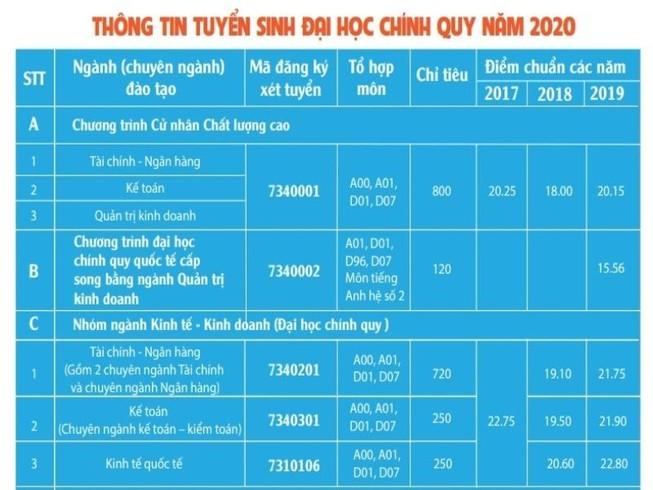 Trường ĐH Ngân hàng TP.HCM công bố kế hoạch tuyển sinh 2020