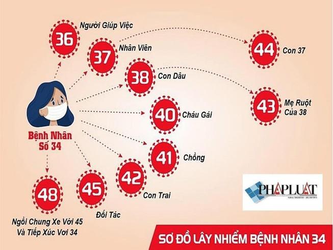 Tài xế bệnh nhân 34 báo hành trình từ TP.HCM về Bình Thuận