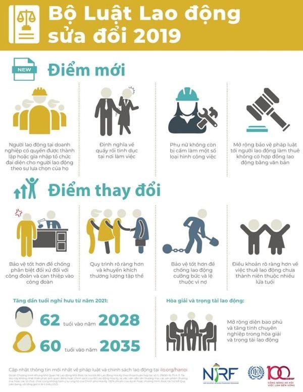 ILO chỉ ra những điểm mới trong Bộ luật Lao động sửa đổi