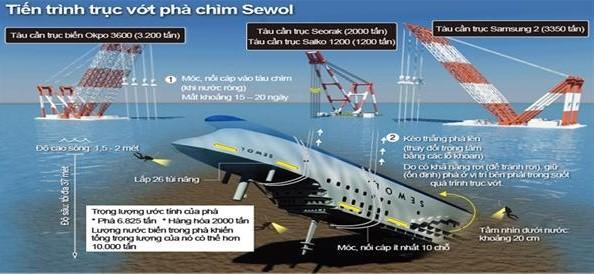 Công bố sơ đồ trục vớt phà chìm Sewol