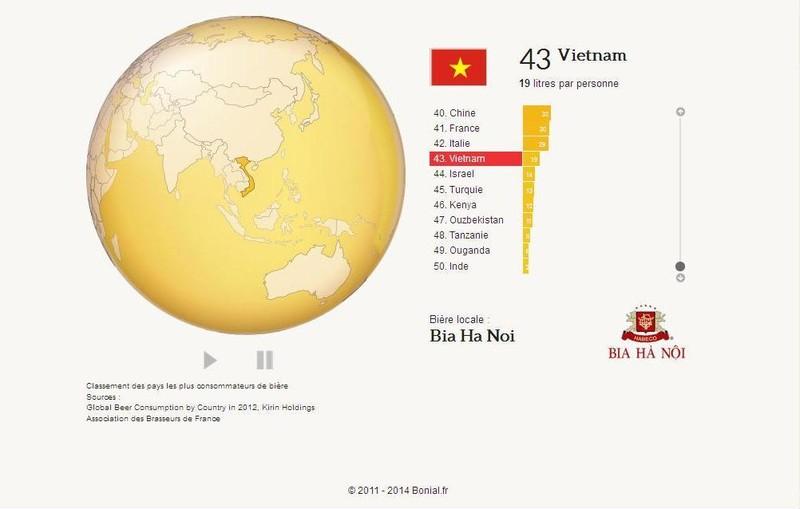 Người Việt Nam uống bao nhiêu lít bia mỗi năm? - ảnh 1