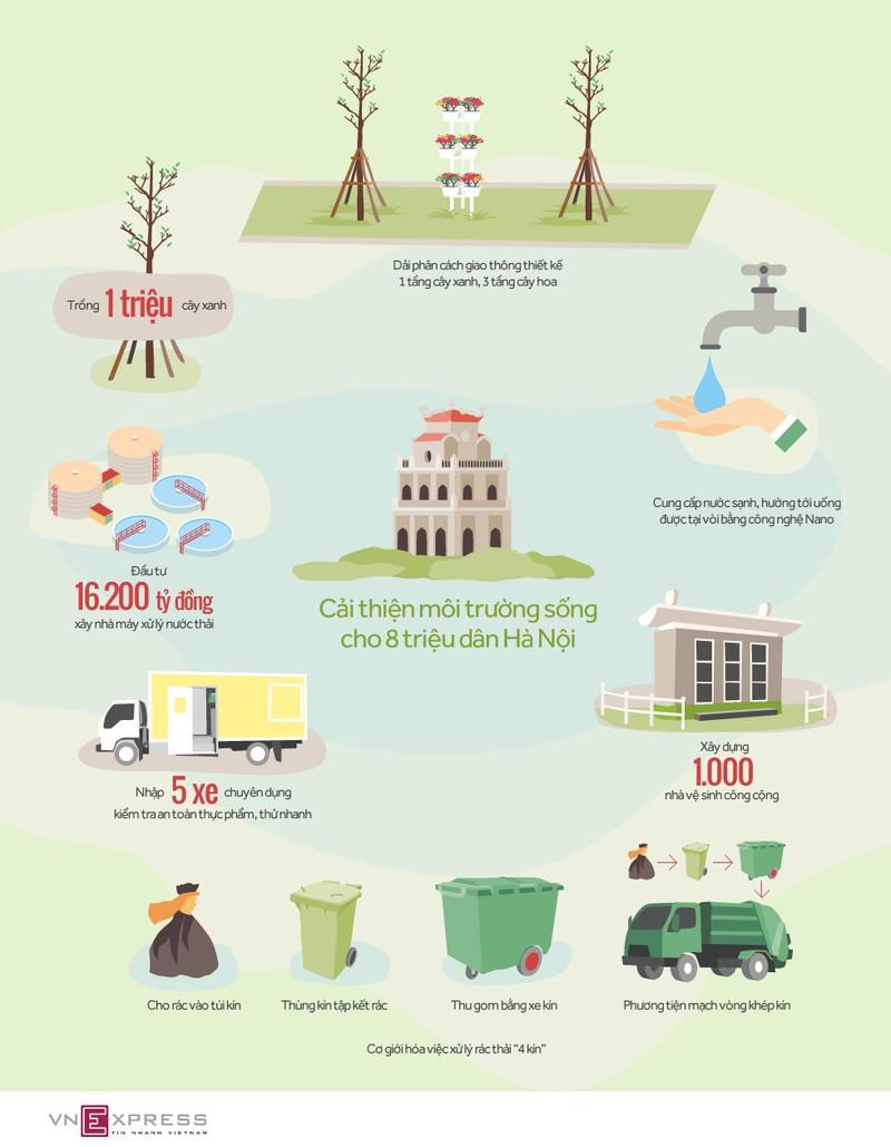 6 dự án cải thiện môi trường sống cho người dân Hà Nội - ảnh 1