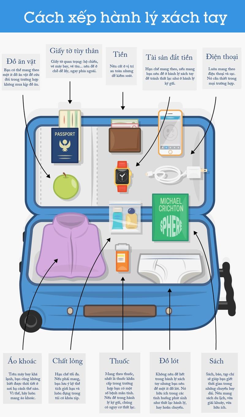 Sơ đồ sắp xếp hành lý xách tay hiệu quả  - ảnh 1