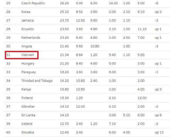 Global Beautie xếp nhan sắc Việt hạng 31 thế giới - ảnh 1