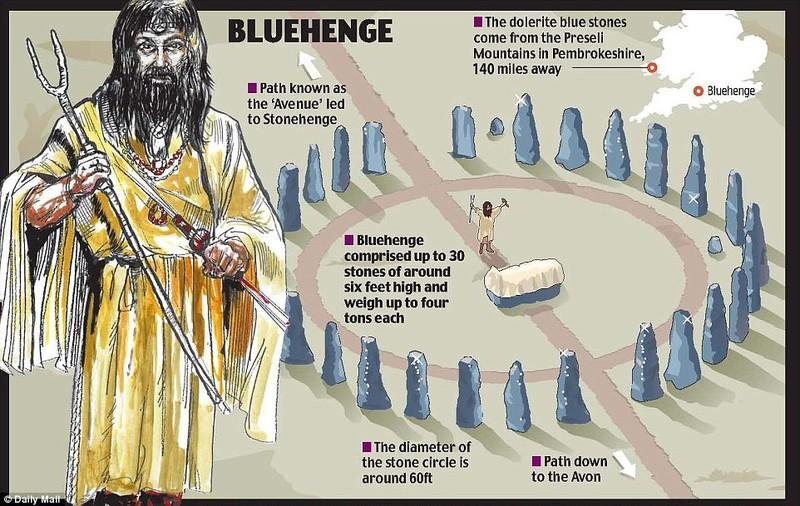 Phát hiện thêm bí ẩn ở bãi đá cổ Stonehenge 5.000 năm - ảnh 3