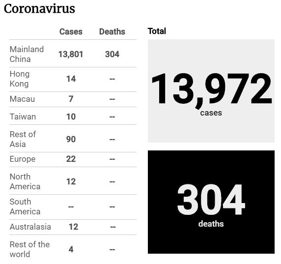 Tình hình dịch Corona tính đến sáng 2-2 - ảnh 2