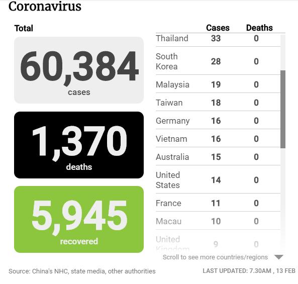 Tình hình dịch COVID-19 tính đến tối 13-2 - ảnh 1