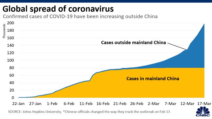Ca nhiễm COVID-19 vượt 200.000 người, tăng gấp đôi sau 2 tuần - ảnh 1