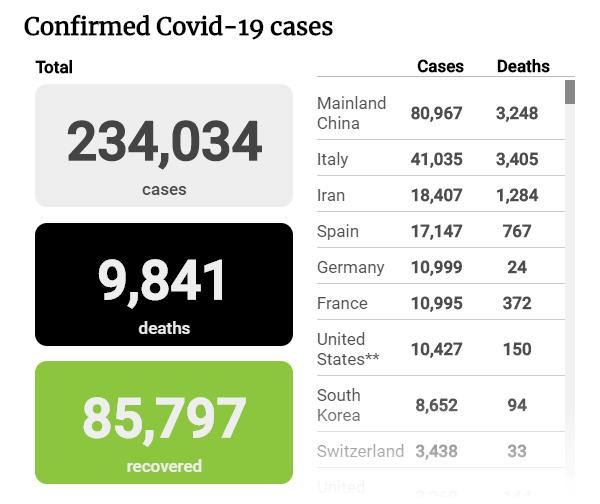 Tình hình đại dịch COVID-19 tính đến trưa 20-3 - ảnh 1
