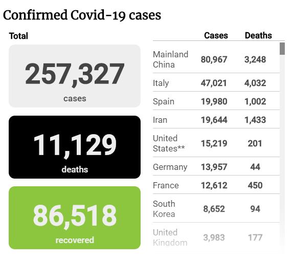 Tình hình đại dịch COVID-19 tính đến sáng 21-3 - ảnh 1