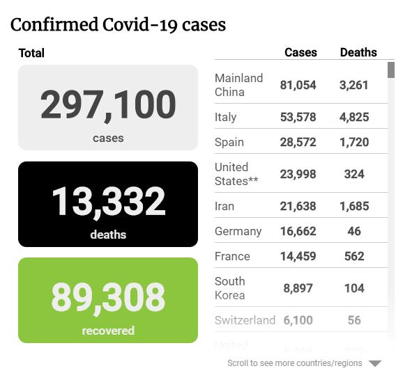 Tình hình đại dịch COVID-19 tối 22-3 - ảnh 1