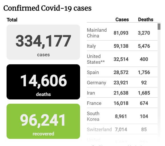 Tình hình đại dịch COVID-19 đến trưa 23-3 - ảnh 1