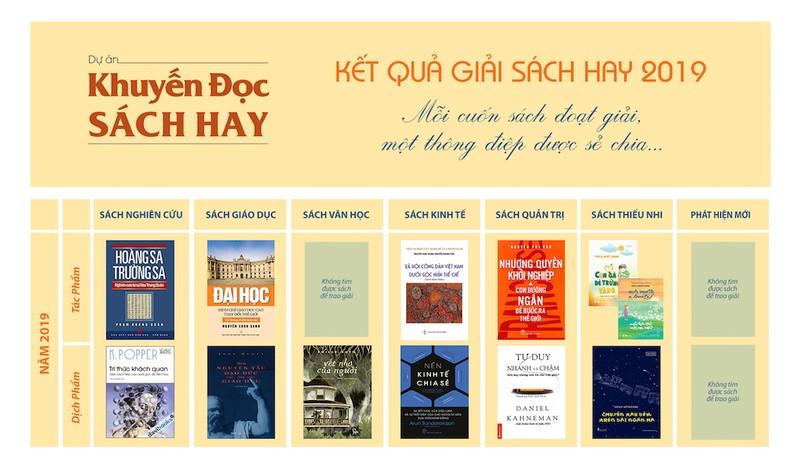 Sách của Thích Nhất Hạnh và sách về Trường Sa được trao giải - ảnh 5