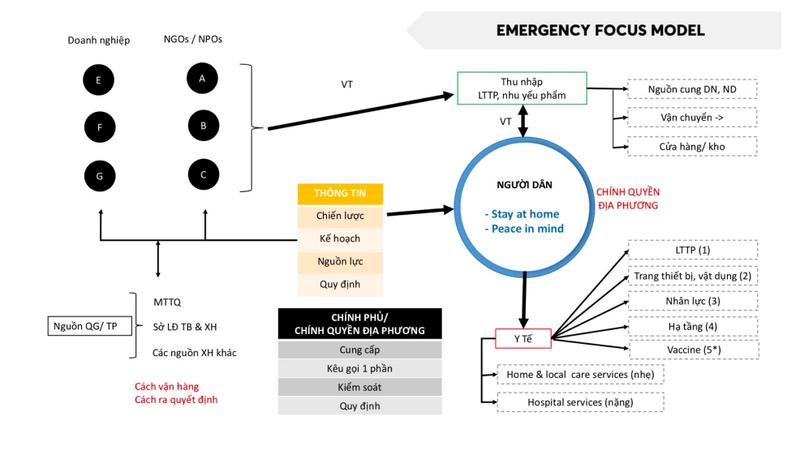 Chuyên gia đề xuất TP.HCM cần có trạm cứu tế, trạm trú ẩn… cho người nghèo  - ảnh 3