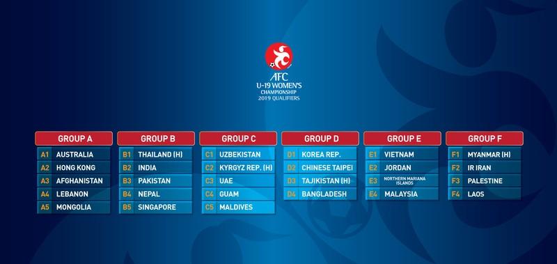 VN lại tranh ngôi đầu bảng cùng Malaysia ở giải U-19 châu Á - ảnh 1