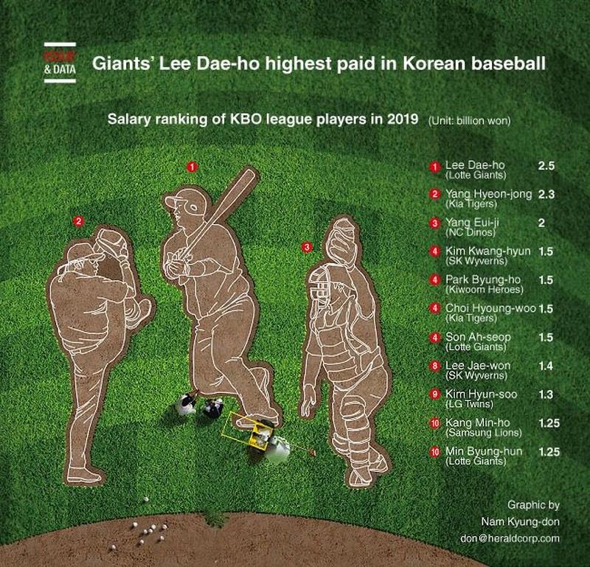 Thu nhập cao nhất của sao bóng chày Hàn Quốc bao nhiêu? - ảnh 1