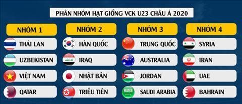 U-23 Việt Nam là hạt giống số 1 thì ngại ai? - ảnh 3