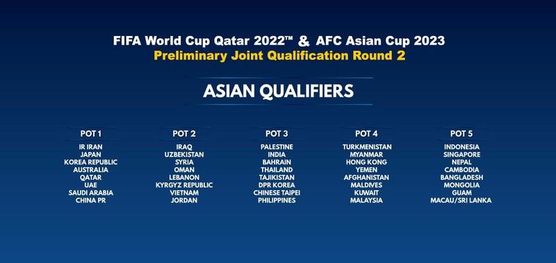 Các nước ASEAN có thể chung bảng ở vòng loại World Cup 2022? - ảnh 1