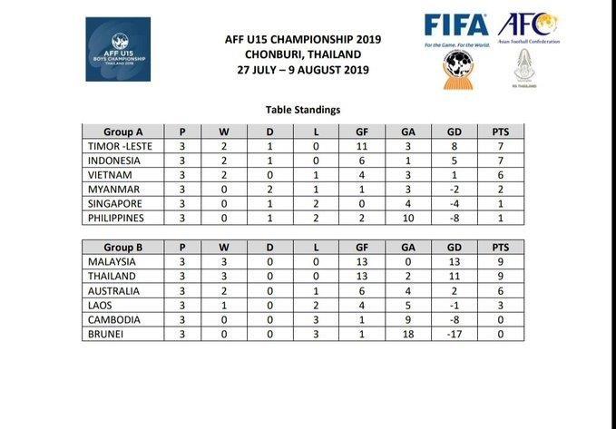 Việt Nam đá 'chung kết bảng', Malaysia thắng sốc Úc - ảnh 2