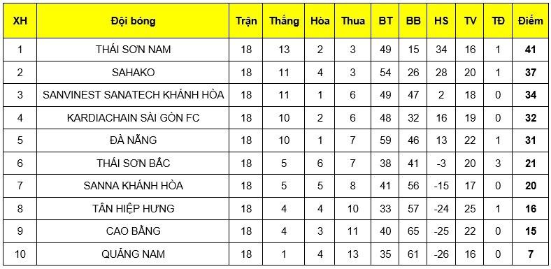 Thái Sơn Nam bảo vệ thành công ngôi vô địch - ảnh 4