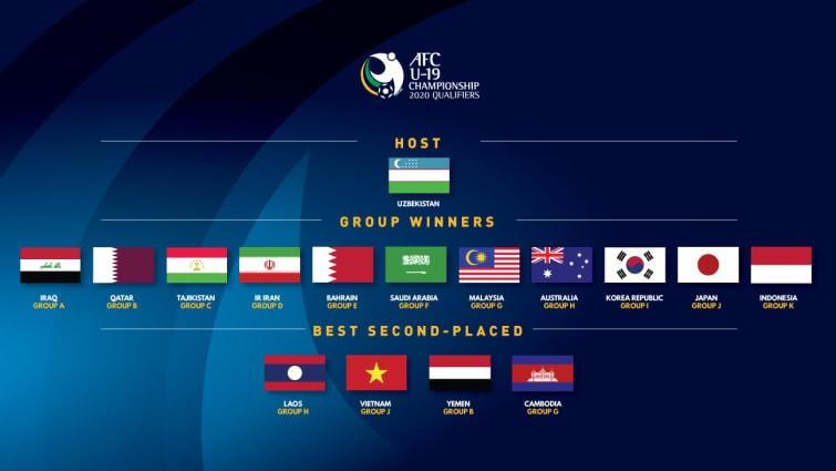 6 đội Đông Nam Á dự VCK U-19 châu Á: Không có Thái Lan - ảnh 1
