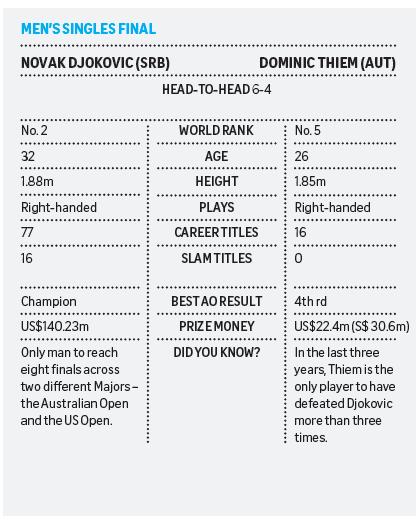 Cơ hội nào để Thiem 'lật ngôi vua' của Djokovic? - ảnh 3