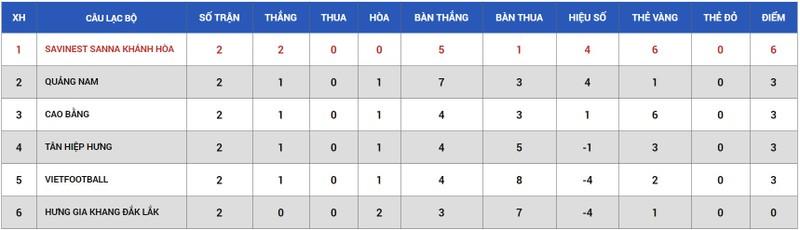'Hủy diệt' đối thủ, Quảng Nam vươn lên ngôi nhì - ảnh 2